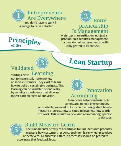 Principles of Lean Startup as developed by wall-skills.com